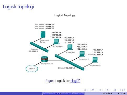 Logisk topologi Figur: Logisk topologi[2]